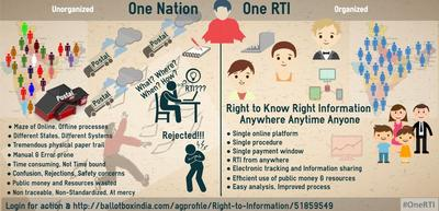 Right to Information (RTI Act 2005) - Support Digital and #OneRTI for Union Territories and India