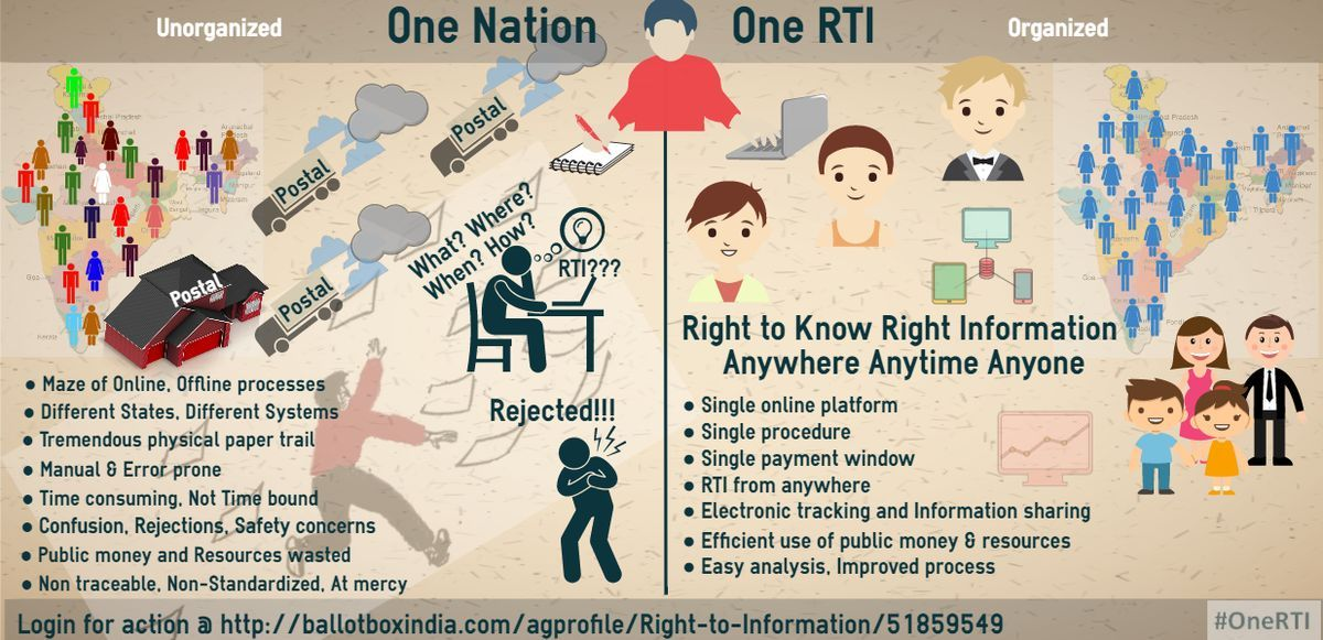 Right to Information (RTI Act 2005) - Support Digital and #OneRTI for Telangana and India